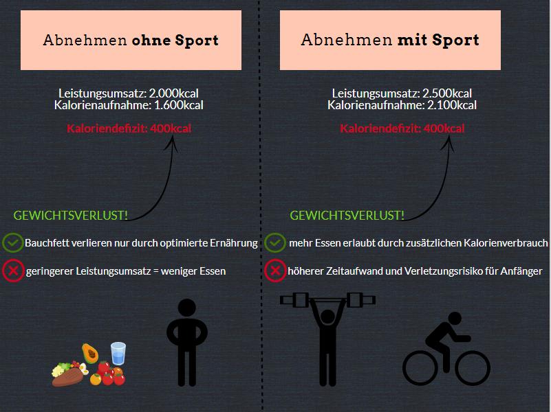 Infografik wie man sein Bauchfett mit und ohne Sport verlieren kann