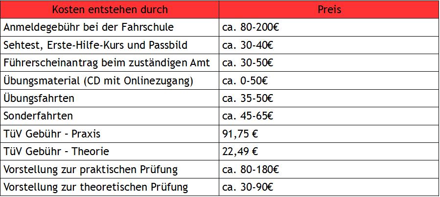 die aktuellen Kosten für den A1 Führerschein