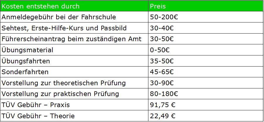 A2 Führerschein Kosten 2018