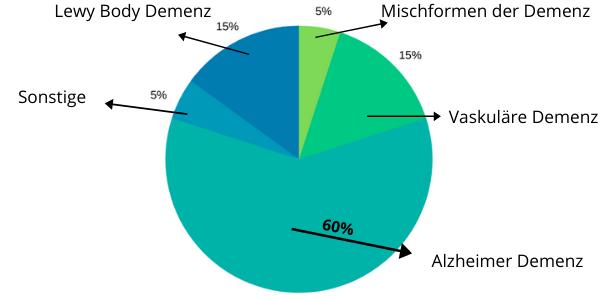 Kreisdiagramm zeigt das vorkommen der häufigsten Demenzformen, Infografik