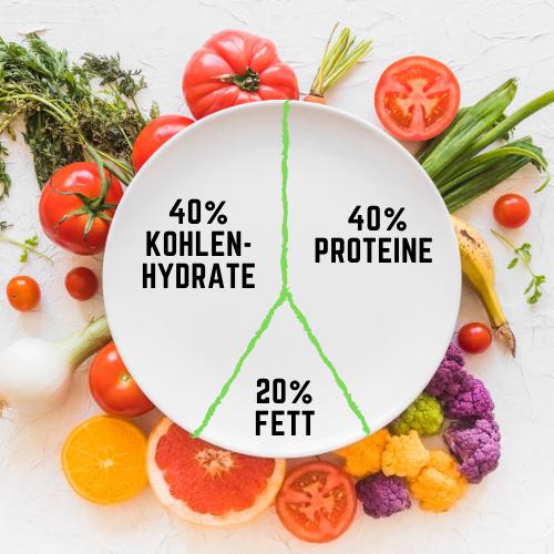 Ernährungsempfelung zum Muskelaufbau illustriert Makronährstoffverteilung