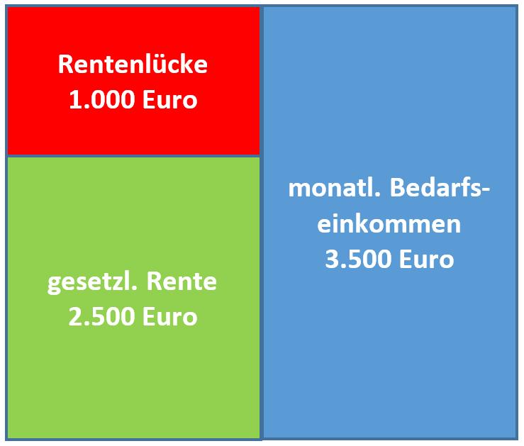 Rentenlücke schließen