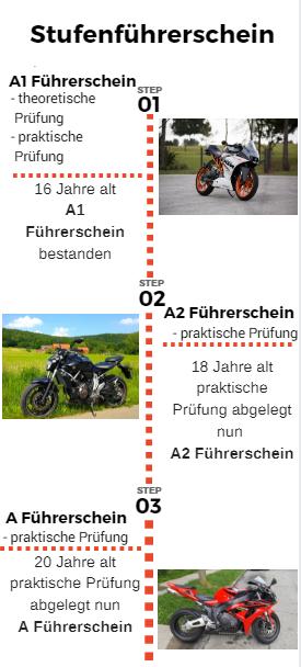 Stufenführerschein Infografik
