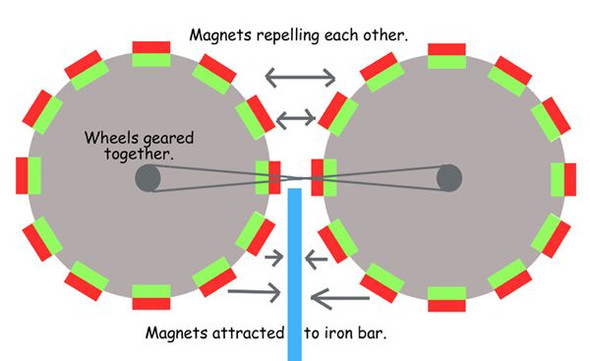 So funktioniert der Magnetmotor