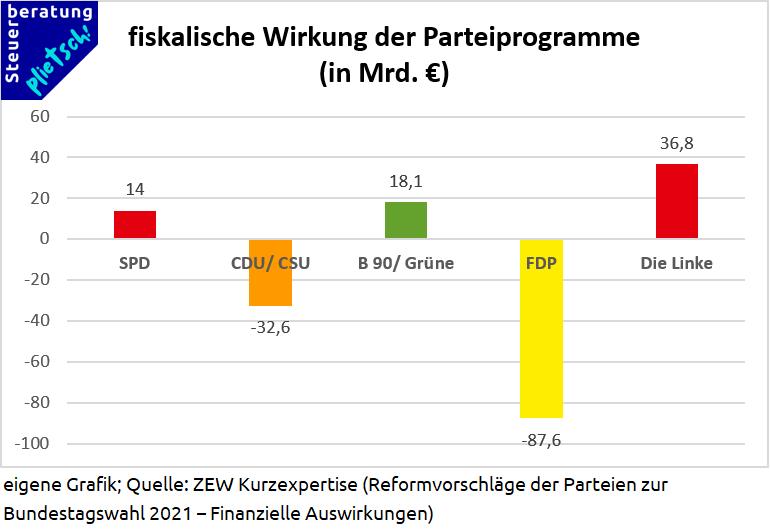 fiskalische Wirkung der Parteiprogramme