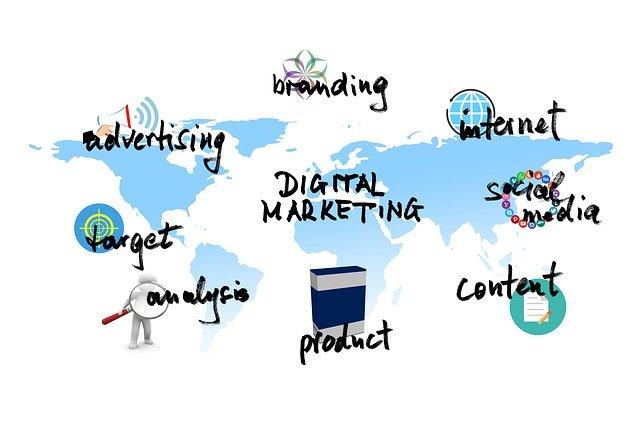 Instrumente des Marketings
