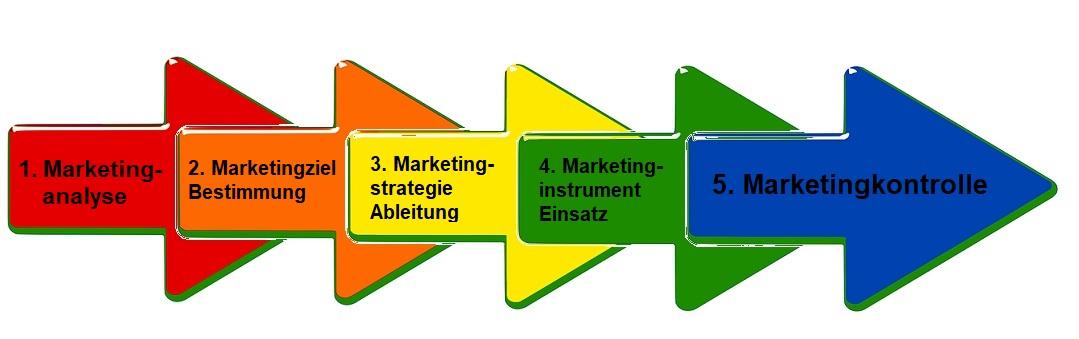 Marketingprozess (Marketingkonzept)