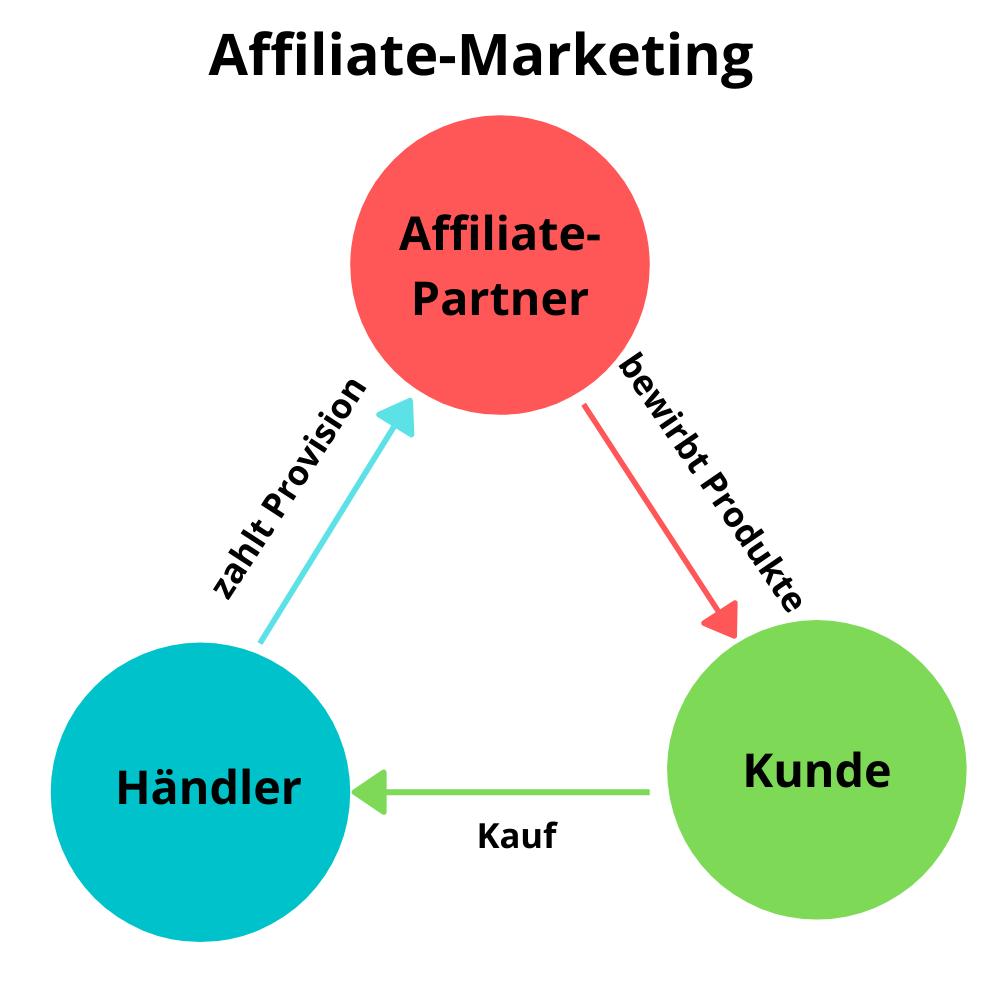 Wie funktioniert Affiliate-Marketing