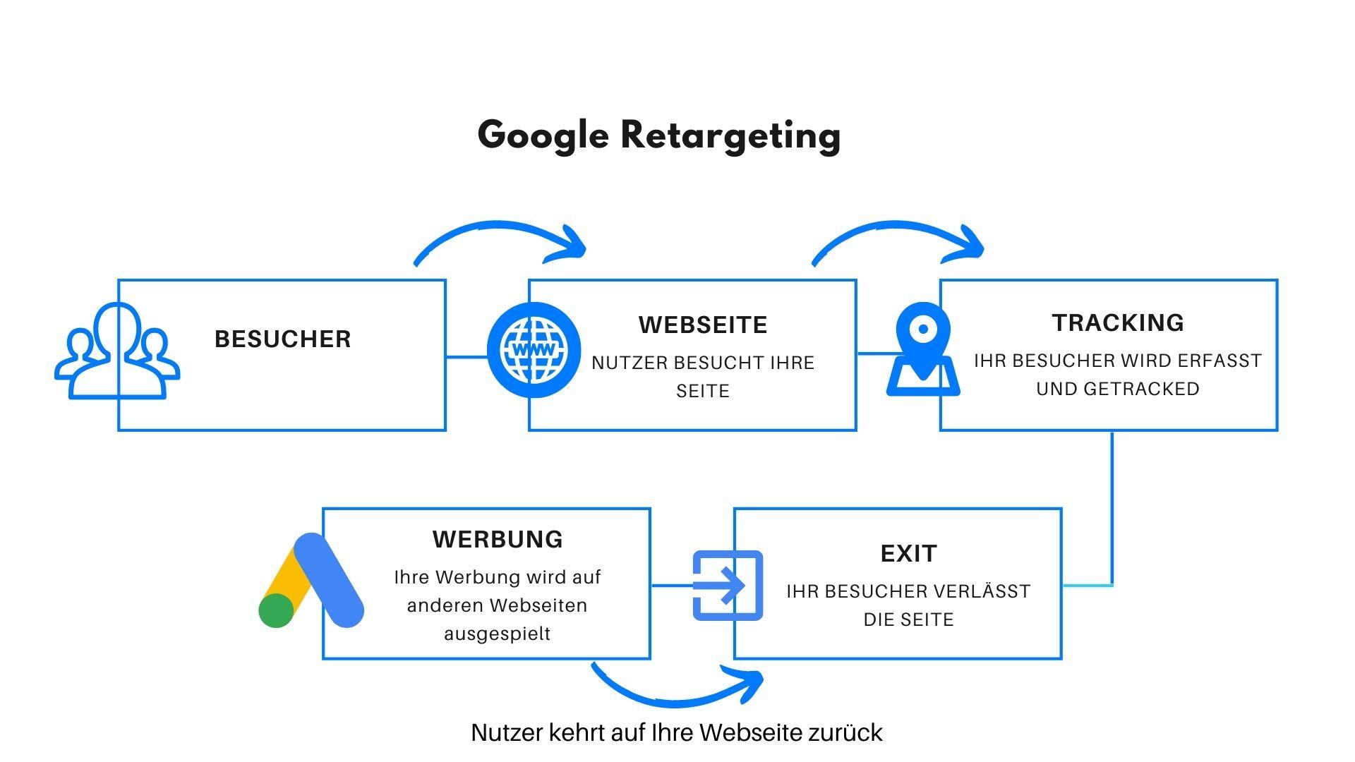 Google Ads Retargeting
